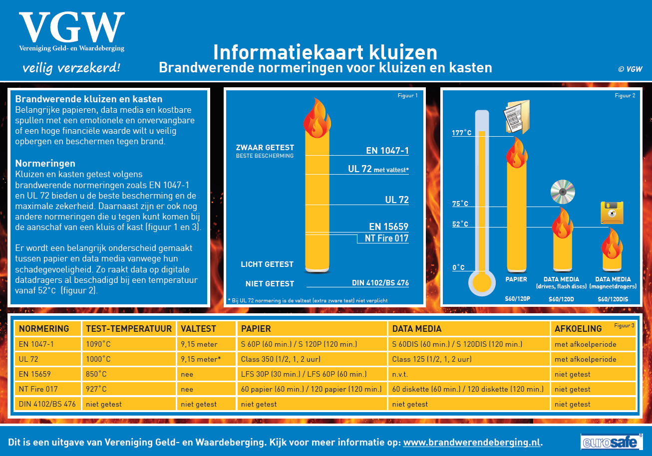 informatiekaart-brandwerende-kluis