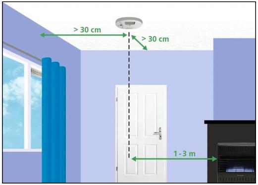 Koolmonoxidemelder plaatsen plafond