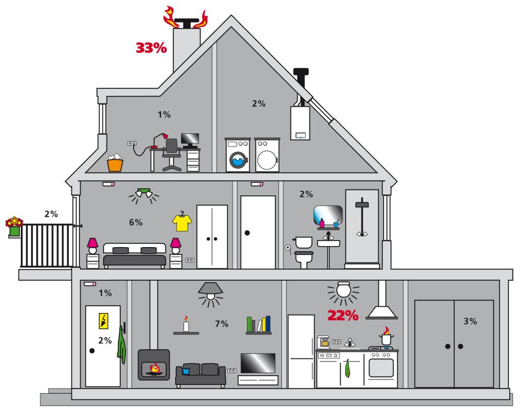 Brandoorzaken in huis
