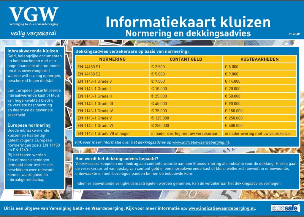 Infokaart normering en dekkingsadvies kluizen