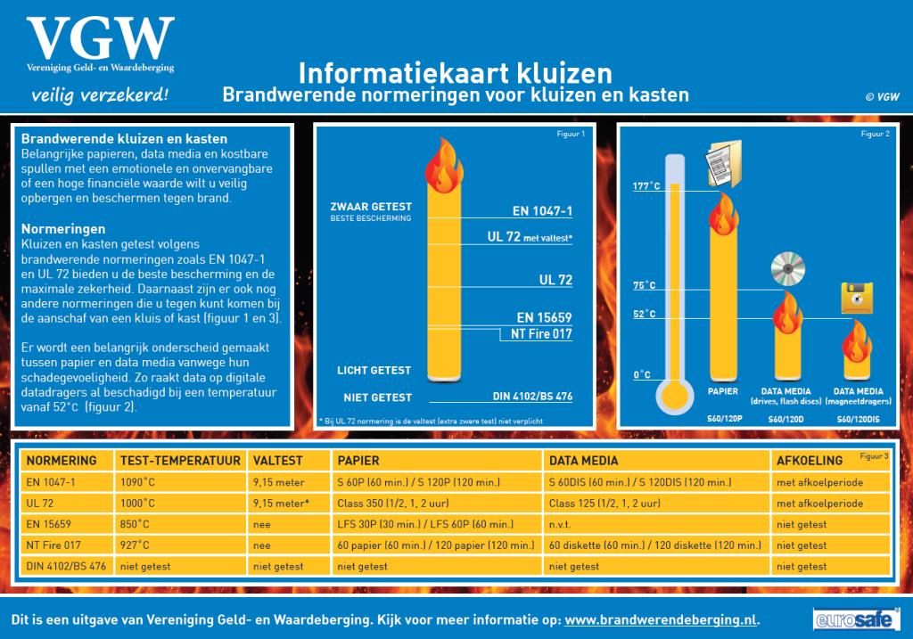 Informatiekaart normering brandwerende kluizen